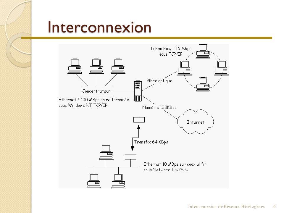 Interconnexion Interconnexion de Réseaux Hétérogènes