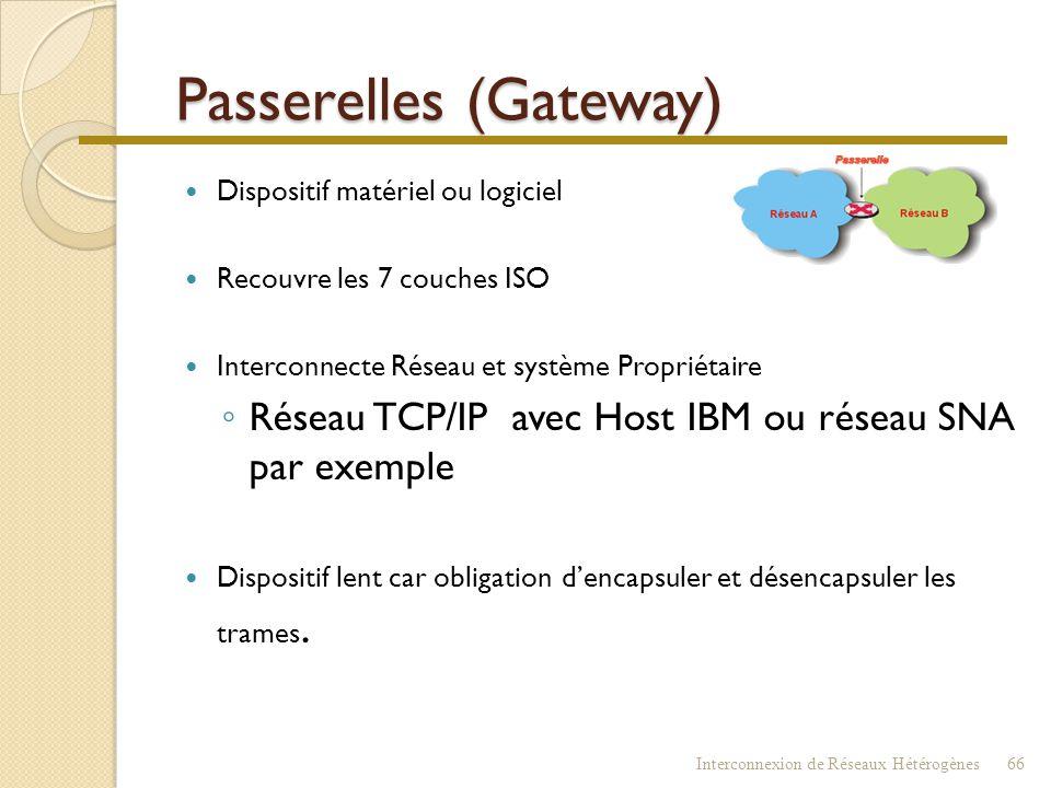 Passerelles (Gateway)