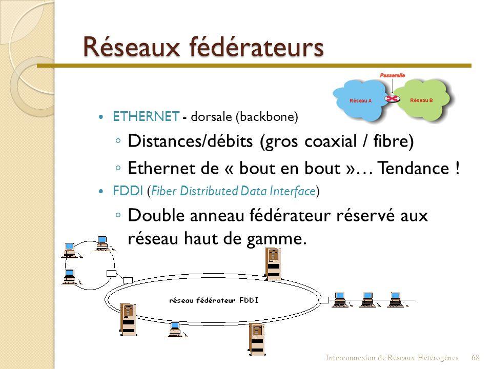 Réseaux fédérateurs Distances/débits (gros coaxial / fibre)