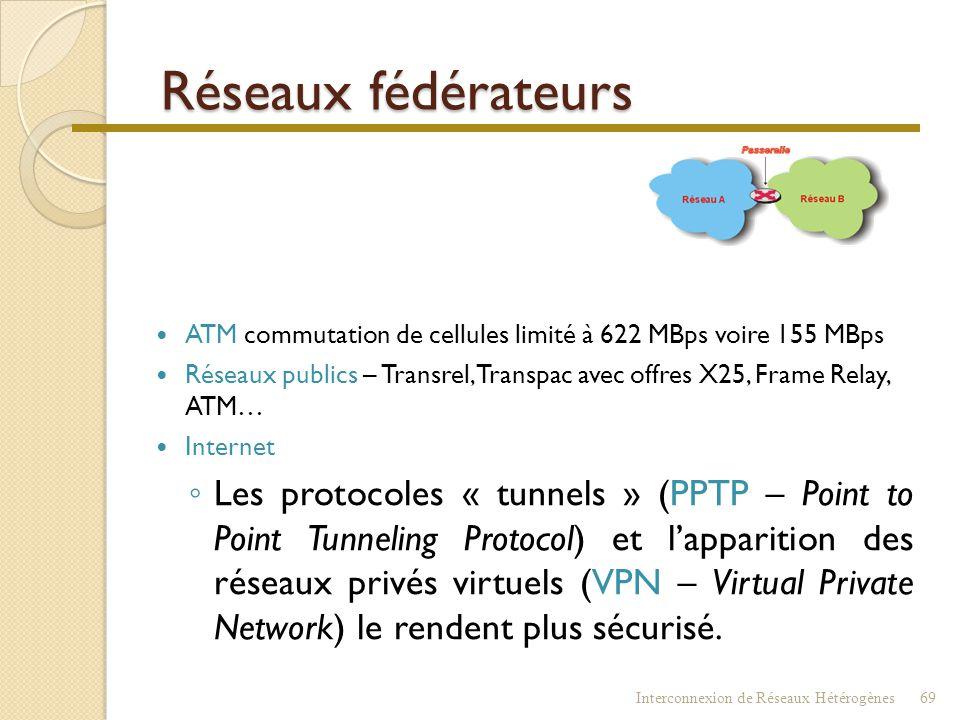 Réseaux fédérateurs ATM commutation de cellules limité à 622 MBps voire 155 MBps.