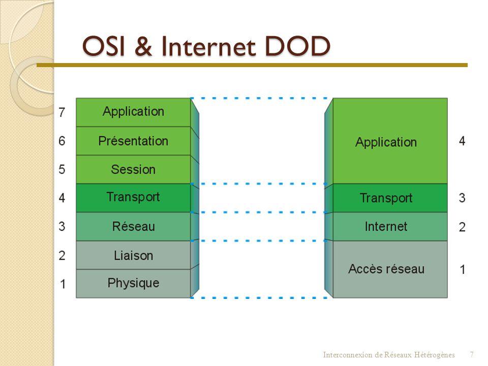 OSI & Internet DOD Interconnexion de Réseaux Hétérogènes