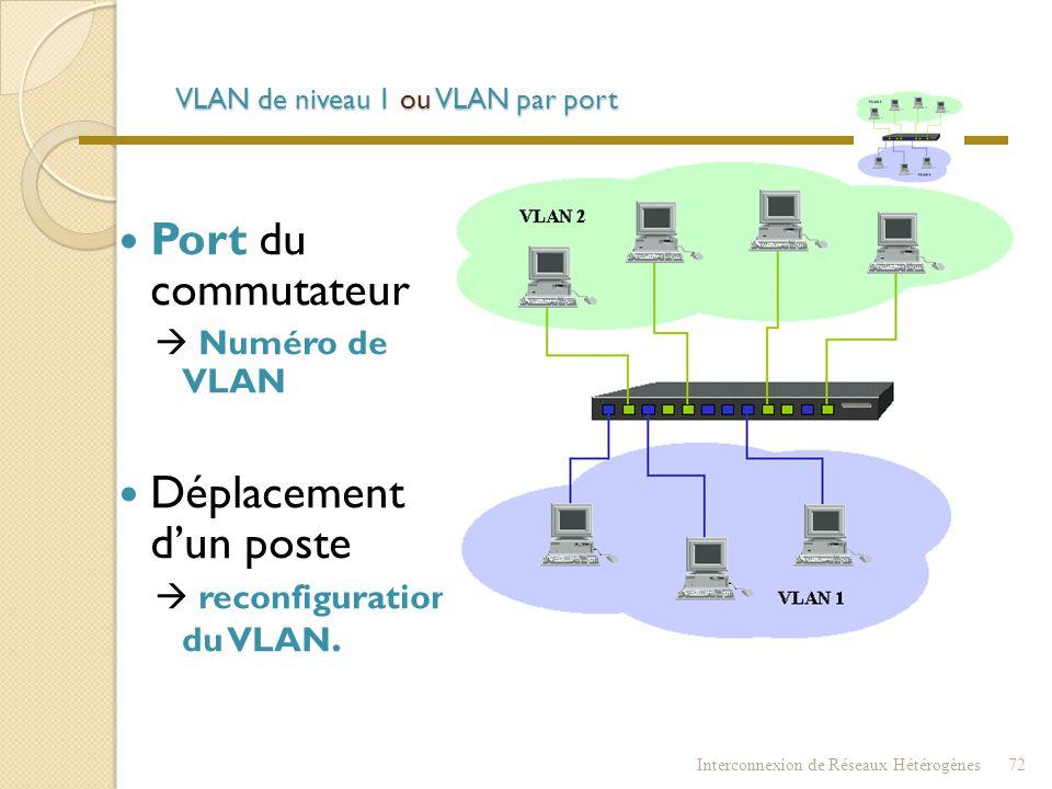 VLAN de niveau 1 ou VLAN par port