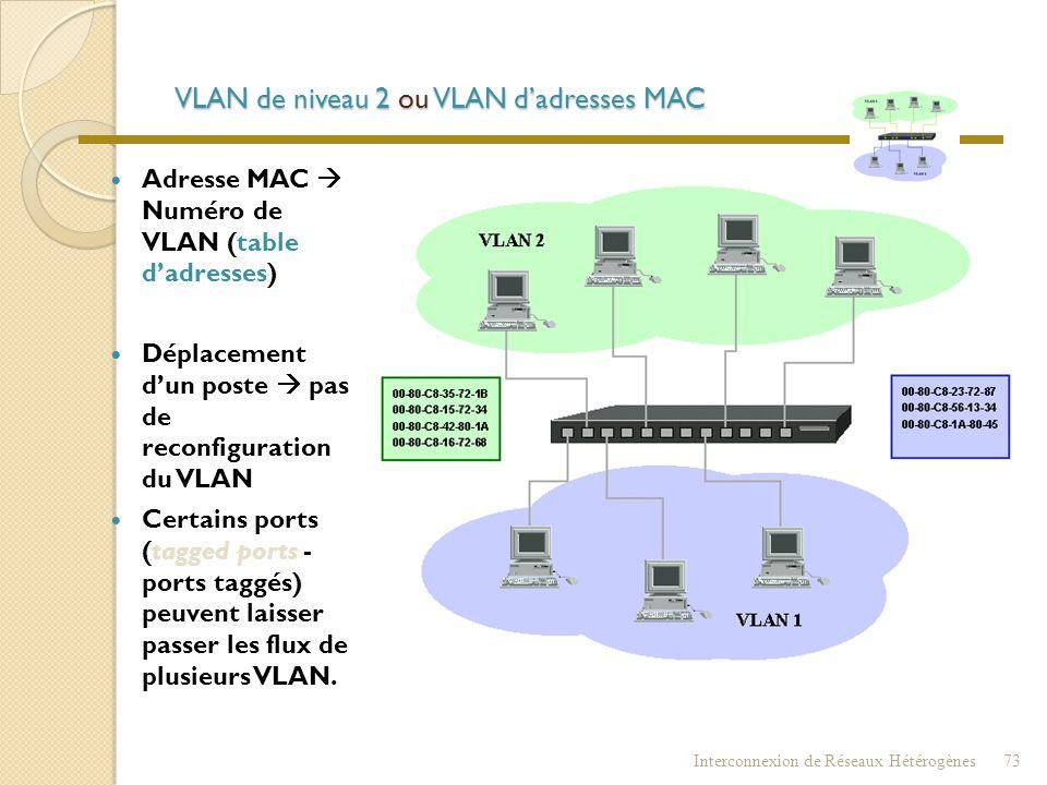 VLAN de niveau 2 ou VLAN d'adresses MAC