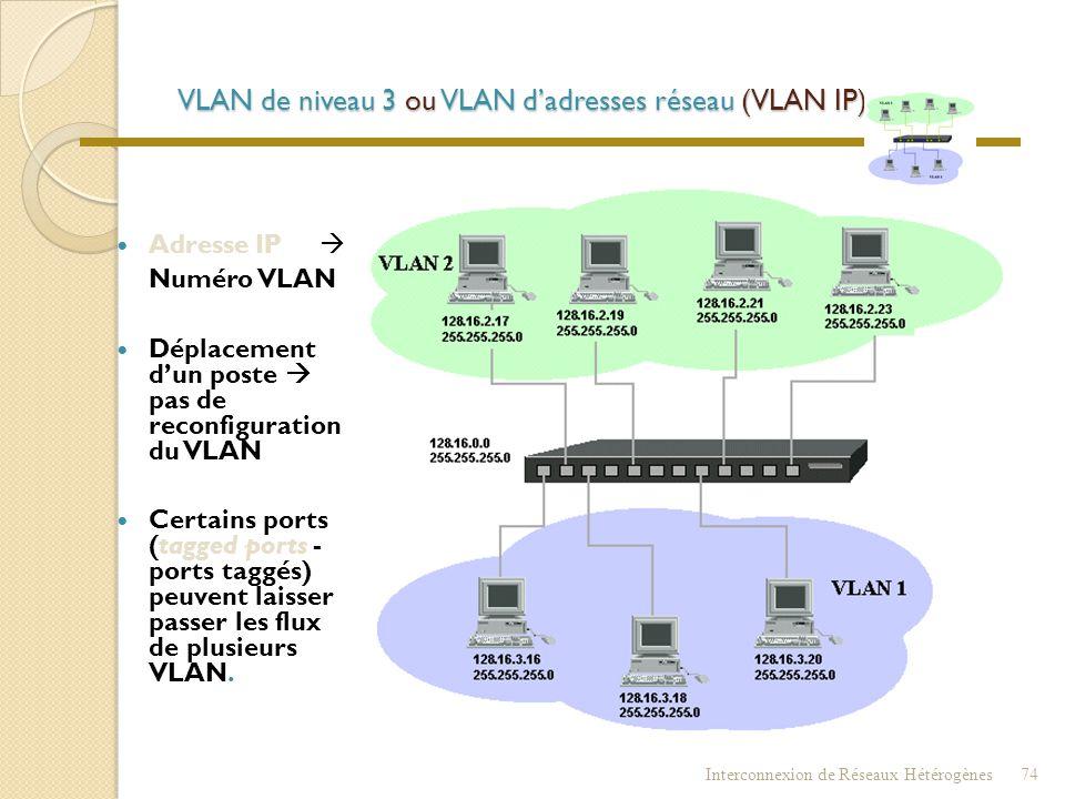 VLAN de niveau 3 ou VLAN d'adresses réseau (VLAN IP)
