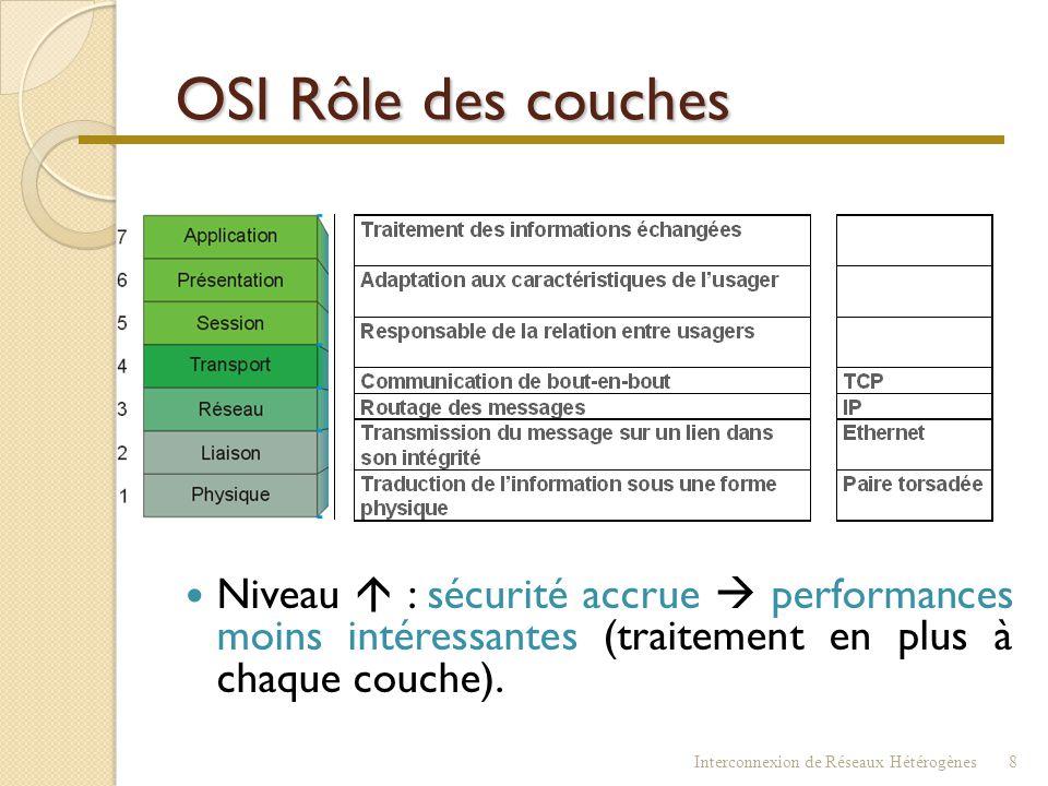 OSI Rôle des couches Niveau  : sécurité accrue  performances moins intéressantes (traitement en plus à chaque couche).