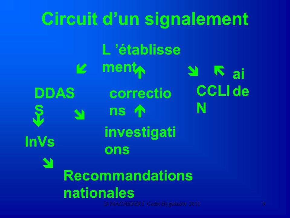 Circuit d'un signalement