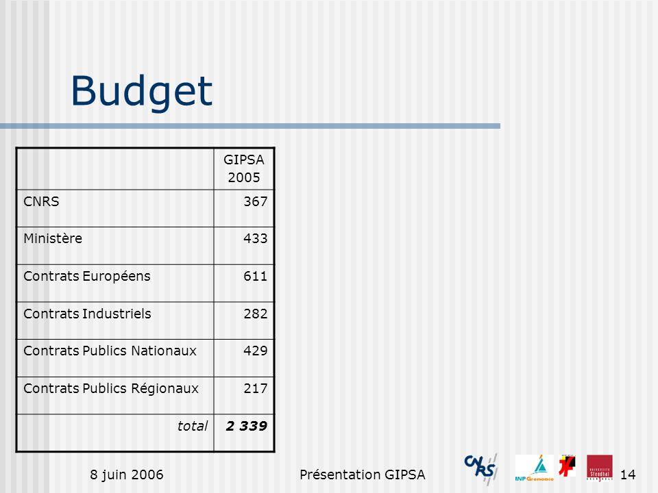 Budget GIPSA 2005 CNRS 367 Ministère 433 Contrats Européens 611