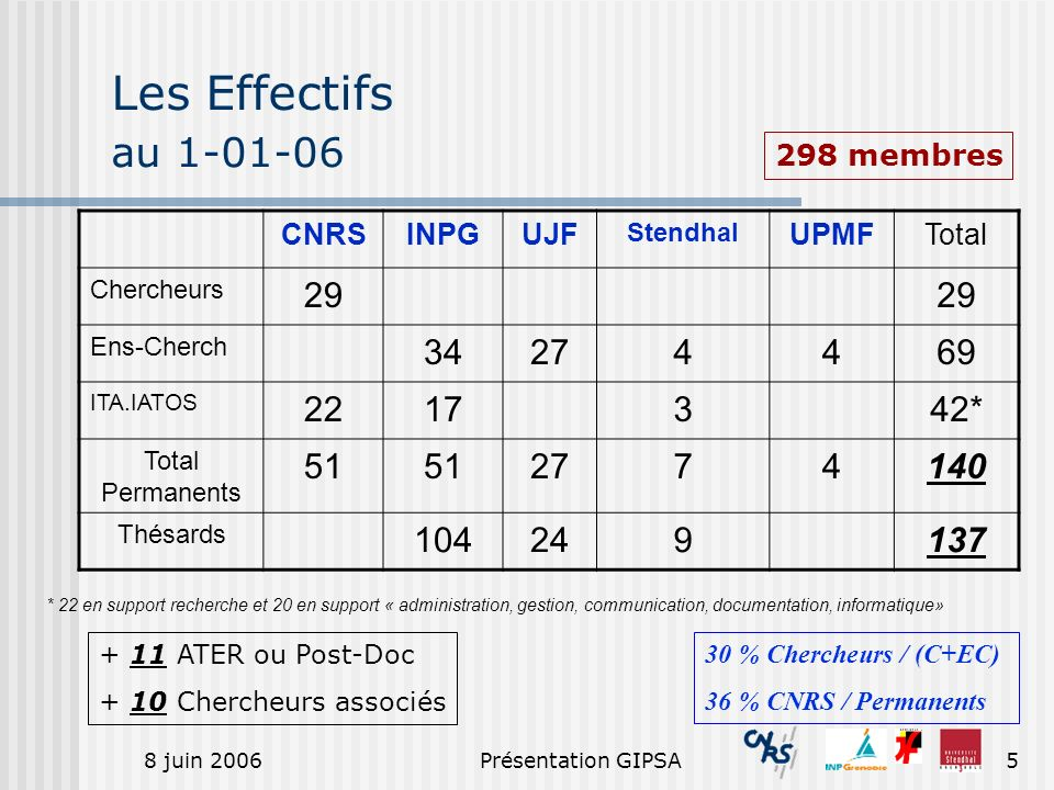Les Effectifs au 1-01-06 298 membres. CNRS. INPG. UJF. Stendhal. UPMF. Total. Chercheurs. 29.