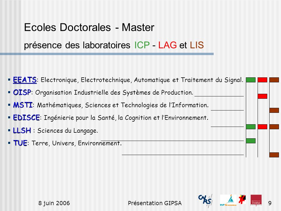 Ecoles Doctorales - Master présence des laboratoires ICP - LAG et LIS