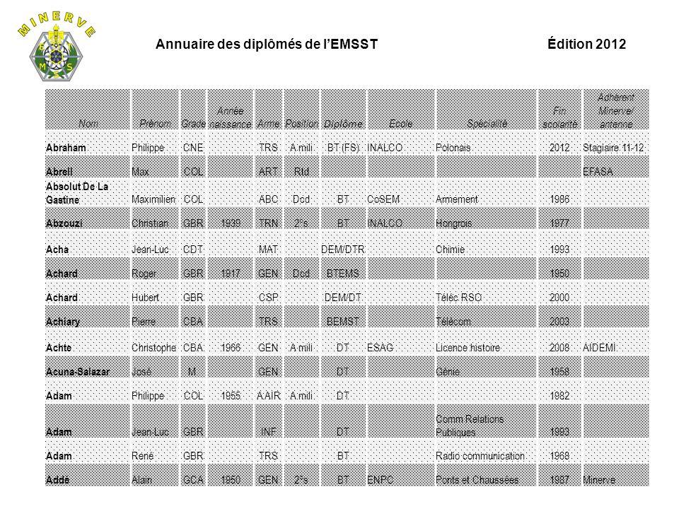Annuaire des diplômés de l'EMSST Édition 2012