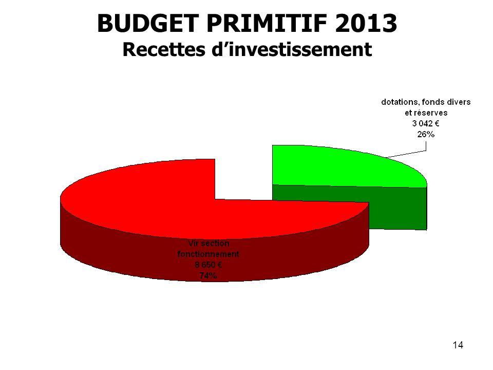BUDGET PRIMITIF 2013 Recettes d'investissement