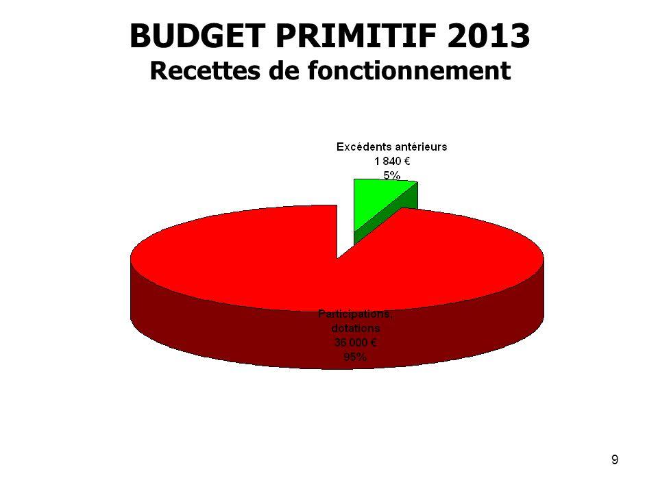 BUDGET PRIMITIF 2013 Recettes de fonctionnement