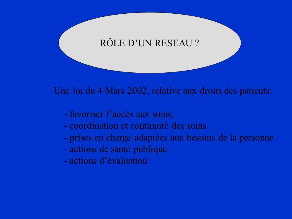 RÔLE D'UN RESEAU Une loi du 4 Mars 2002, relative aux droits des patients: - favoriser l'accès aux soins,
