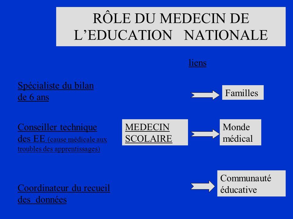 RÔLE DU MEDECIN DE L'EDUCATION NATIONALE