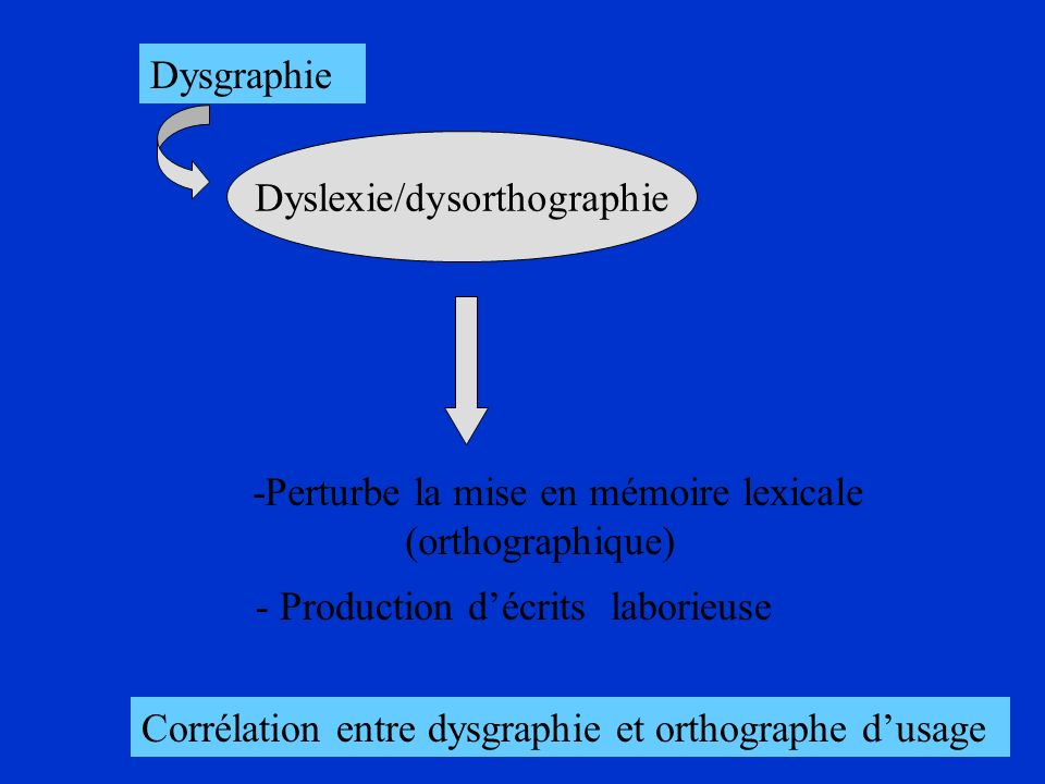 Dyslexie/dysorthographie