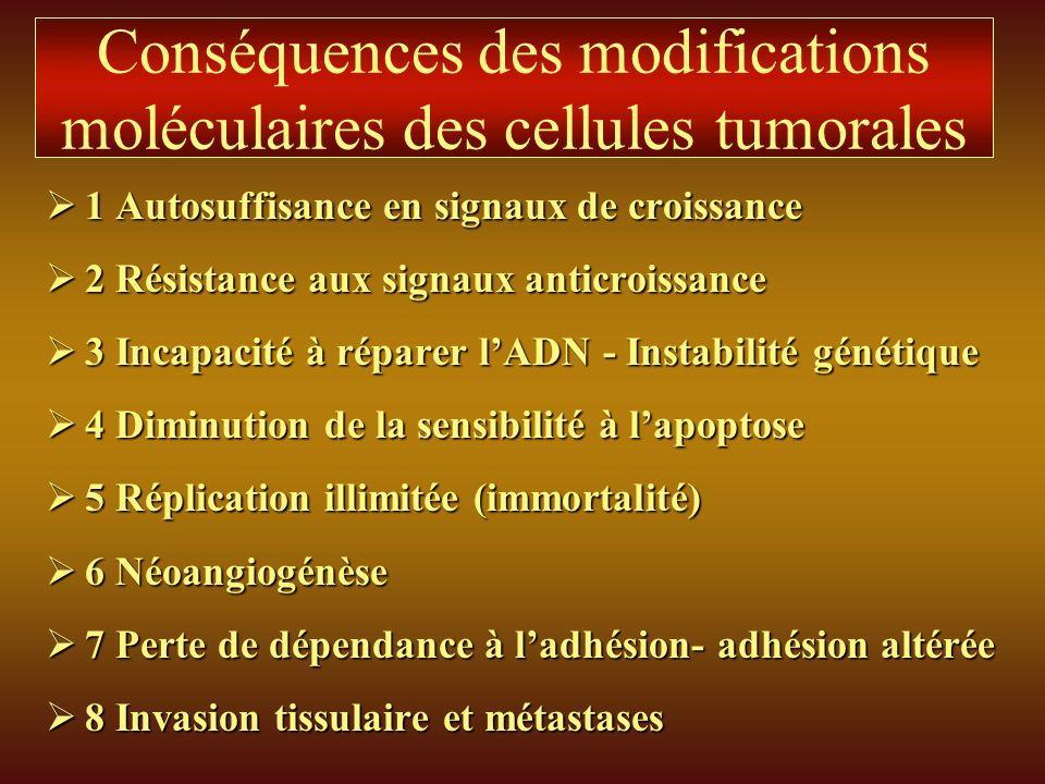 Conséquences des modifications moléculaires des cellules tumorales