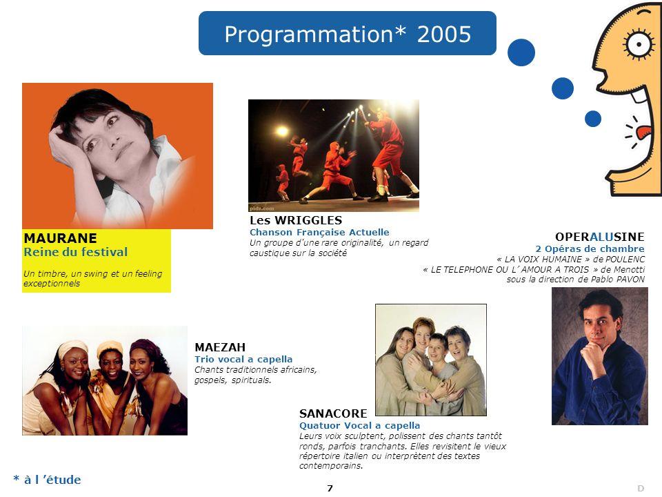 Programmation* 2005 MAURANE Reine du festival Les WRIGGLES OPERALUSINE