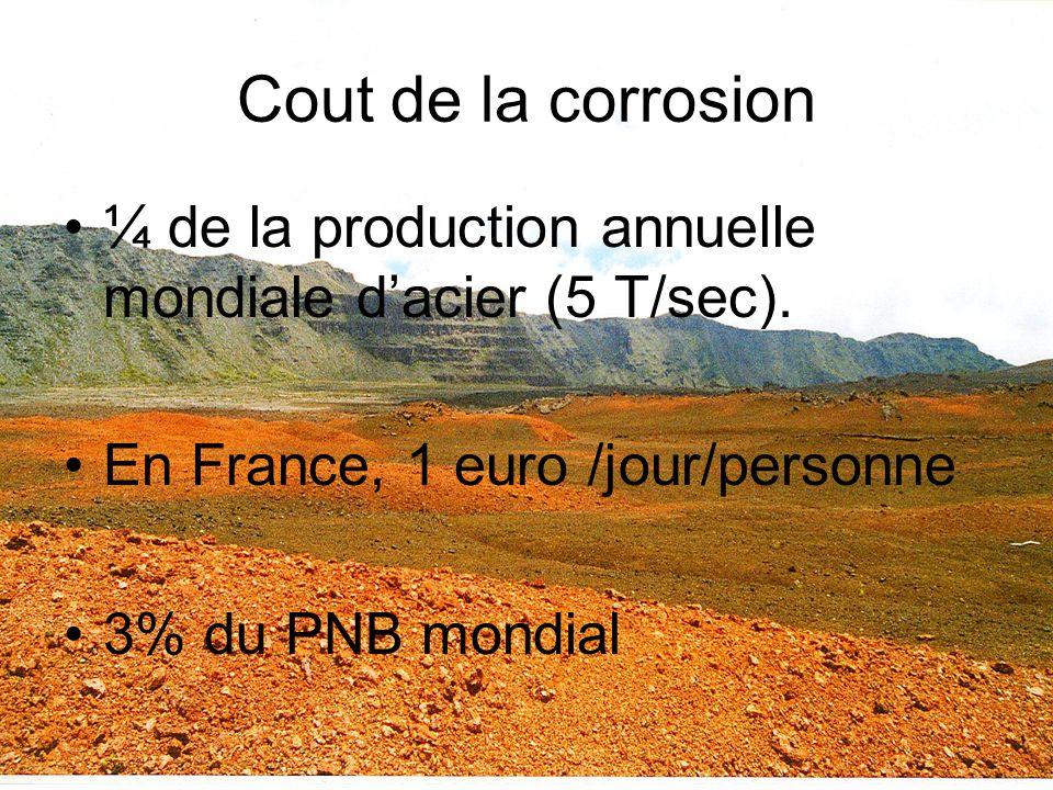 Cout de la corrosion ¼ de la production annuelle mondiale d'acier (5 T/sec). En France, 1 euro /jour/personne.