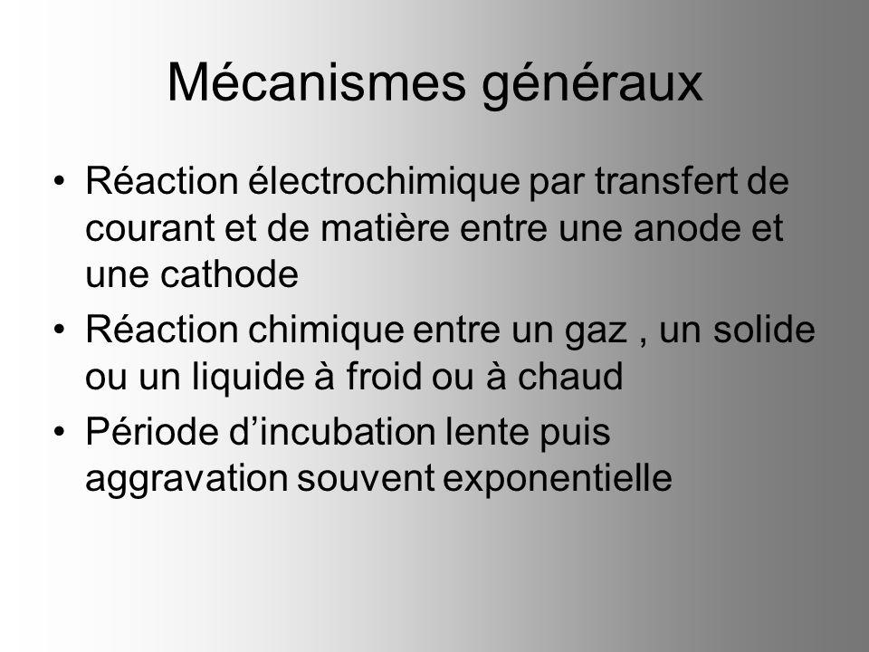 Mécanismes généraux Réaction électrochimique par transfert de courant et de matière entre une anode et une cathode.