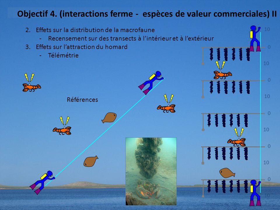 Objectif 4. (interactions ferme - espèces de valeur commerciales) II