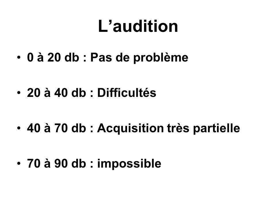 L'audition 0 à 20 db : Pas de problème 20 à 40 db : Difficultés
