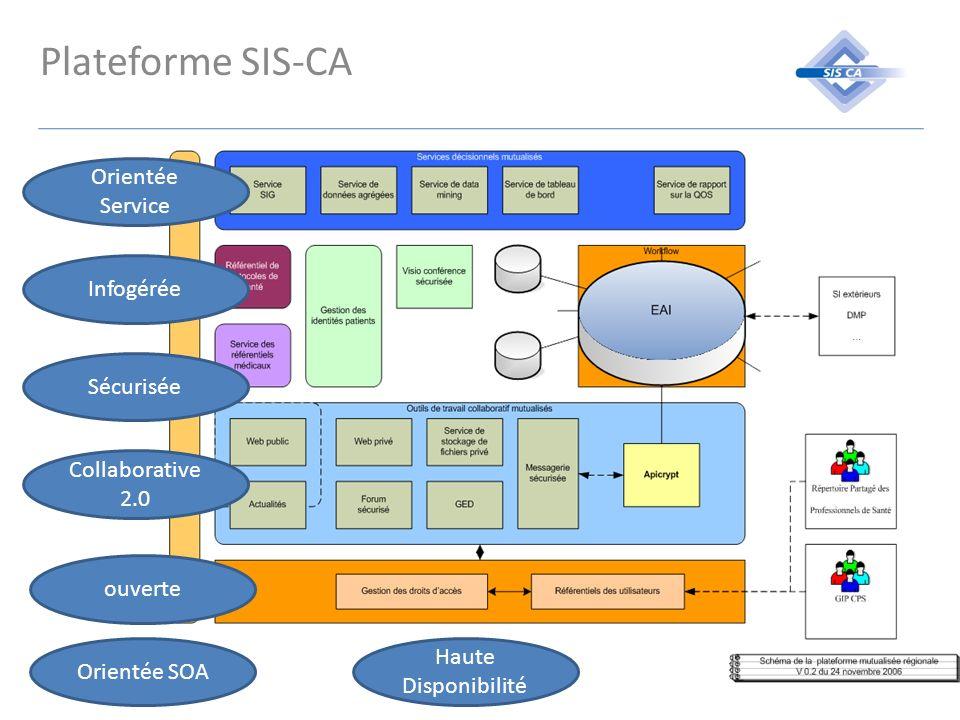 Plateforme SIS-CA Orientée Service Infogérée Sécurisée