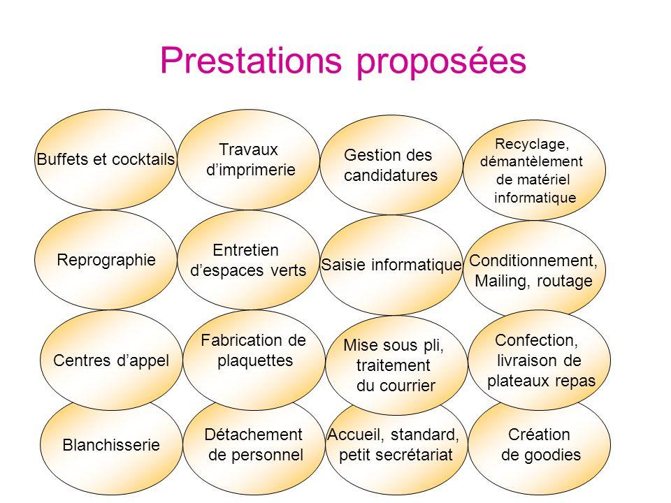 Prestations proposées