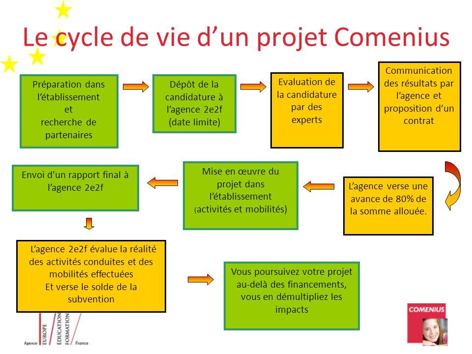Le cycle de vie d'un projet Comenius