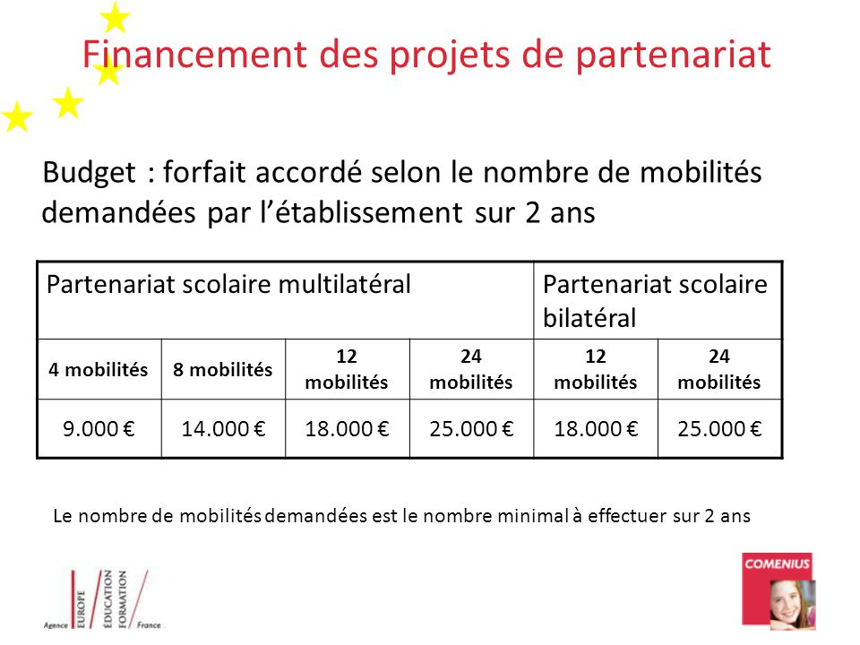 Financement des projets de partenariat