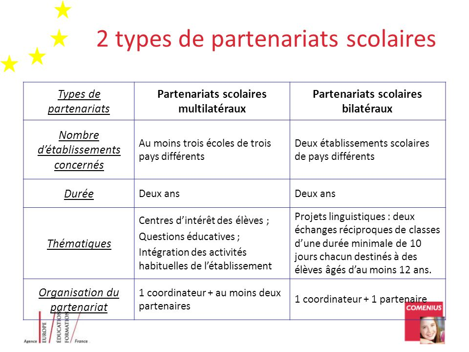 2 types de partenariats scolaires