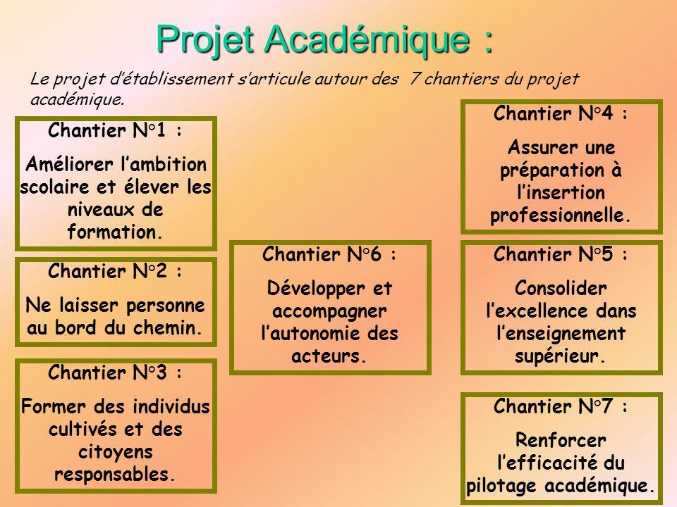 Projet Académique : Chantier N°4 :