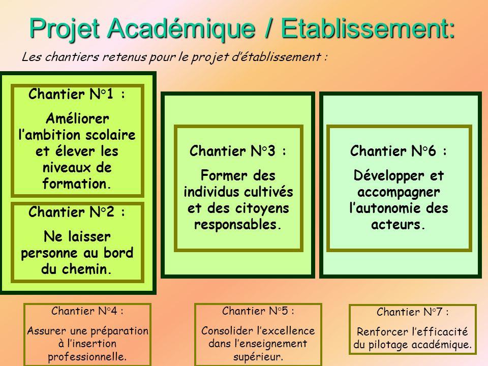 Projet Académique / Etablissement: