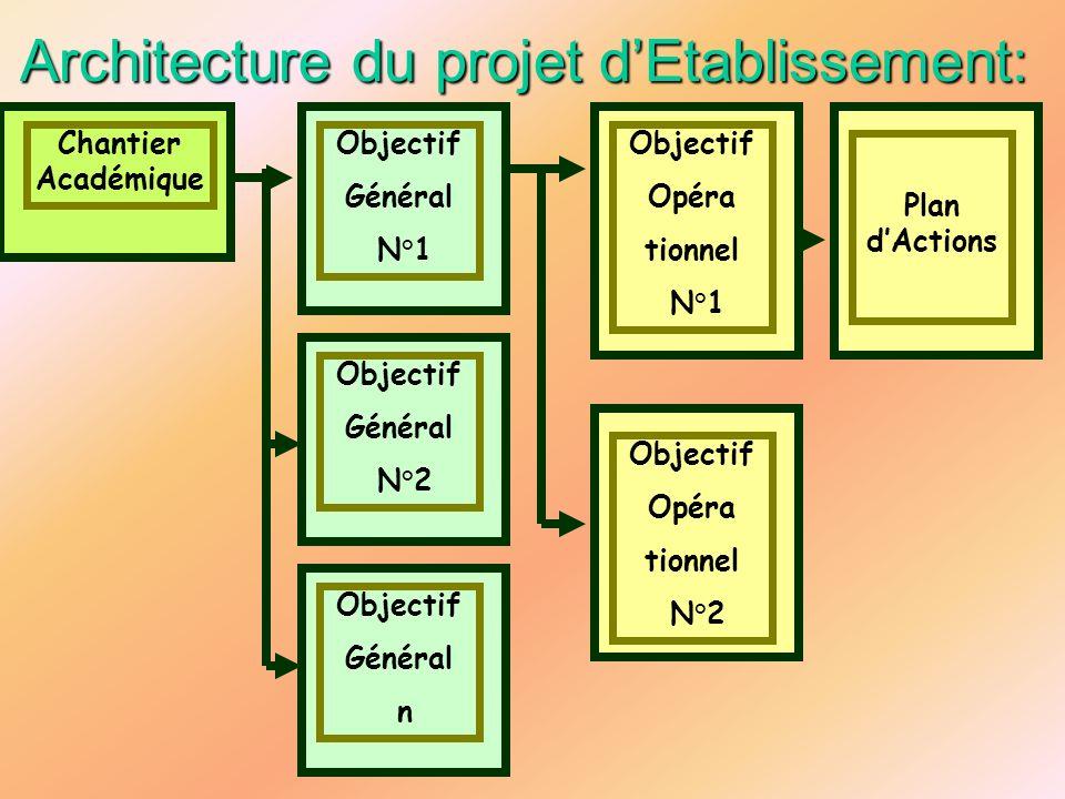 Architecture du projet d'Etablissement: