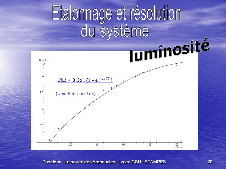 luminosité Etalonnage et résolution du système