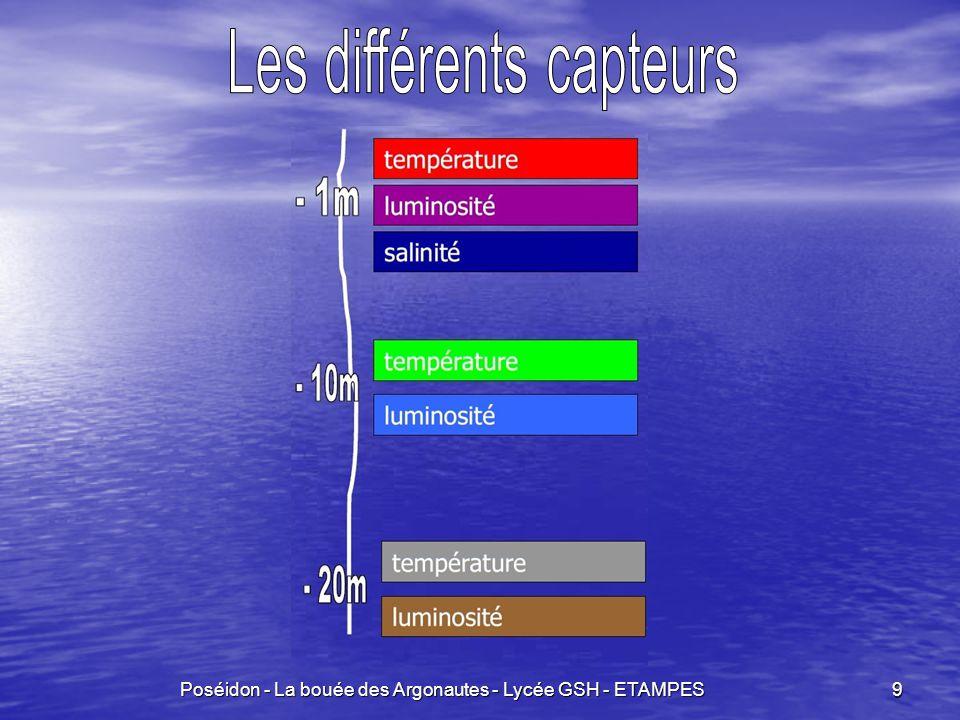 Les différents capteurs