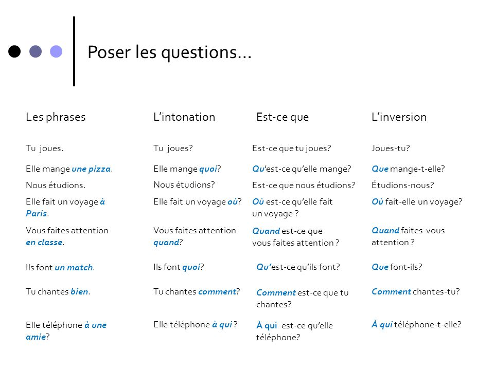 Poser les questions… Les phrases L'intonation Est-ce que L'inversion