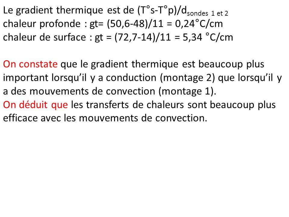 Le gradient thermique est de (T°s-T°p)/dsondes 1 et 2