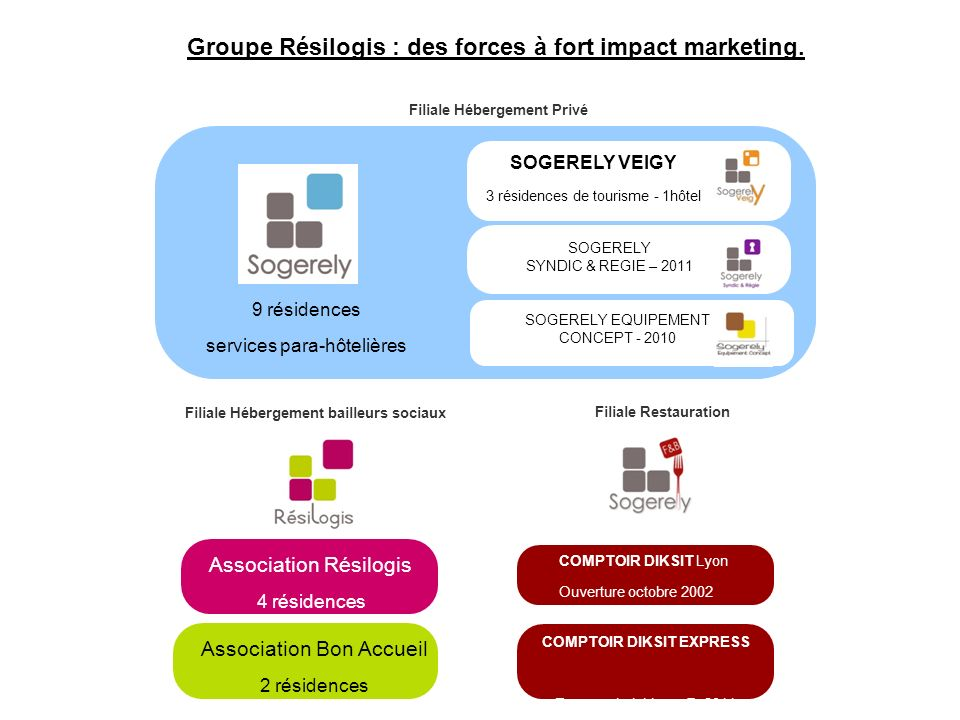 Groupe Résilogis : des forces à fort impact marketing.