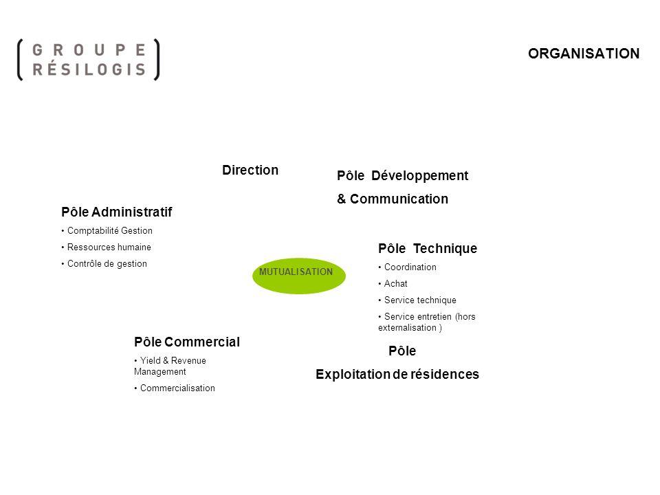 ORGANISATION Direction Pôle Développement & Communication