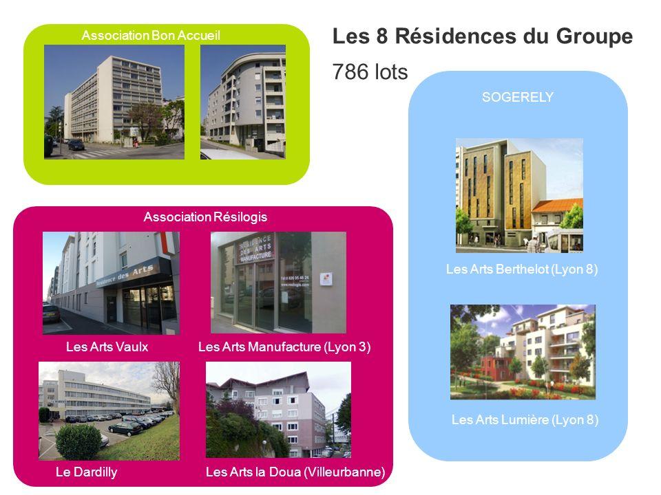 Les 8 Résidences du Groupe 786 lots