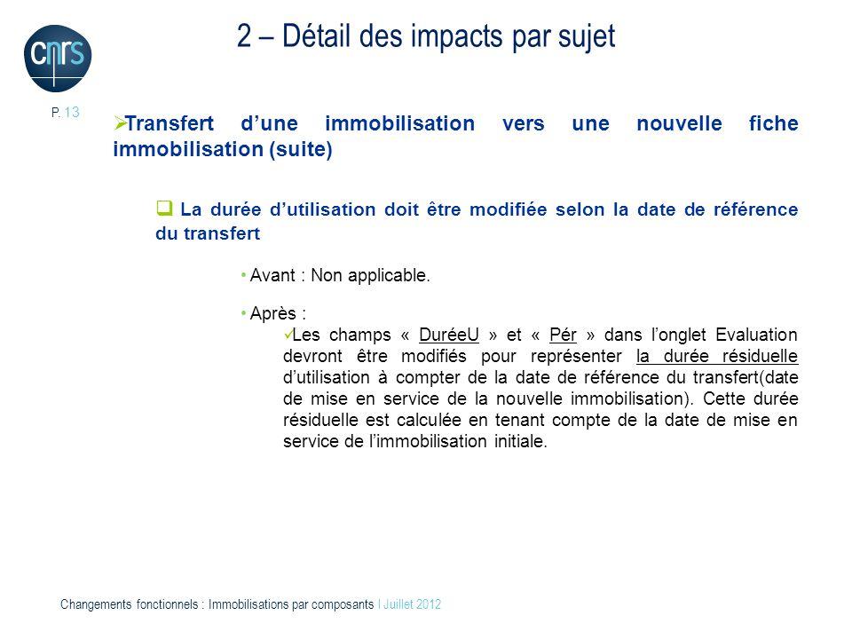 2 – Détail des impacts par sujet