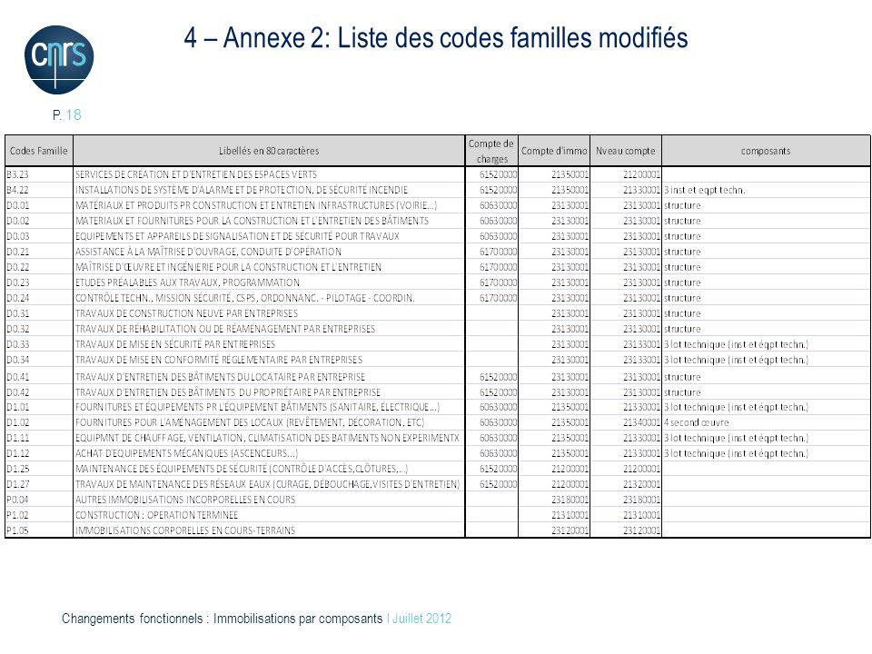 4 – Annexe 2: Liste des codes familles modifiés