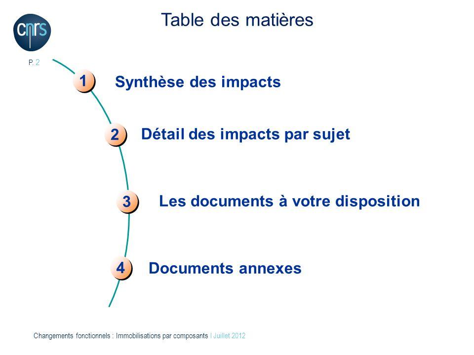 Table des matières 1 Synthèse des impacts 2