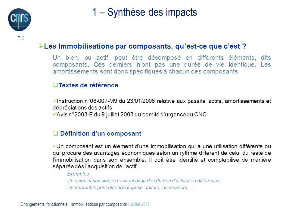 1 – Synthèse des impacts Les Immobilisations par composants, qu'est-ce que c'est
