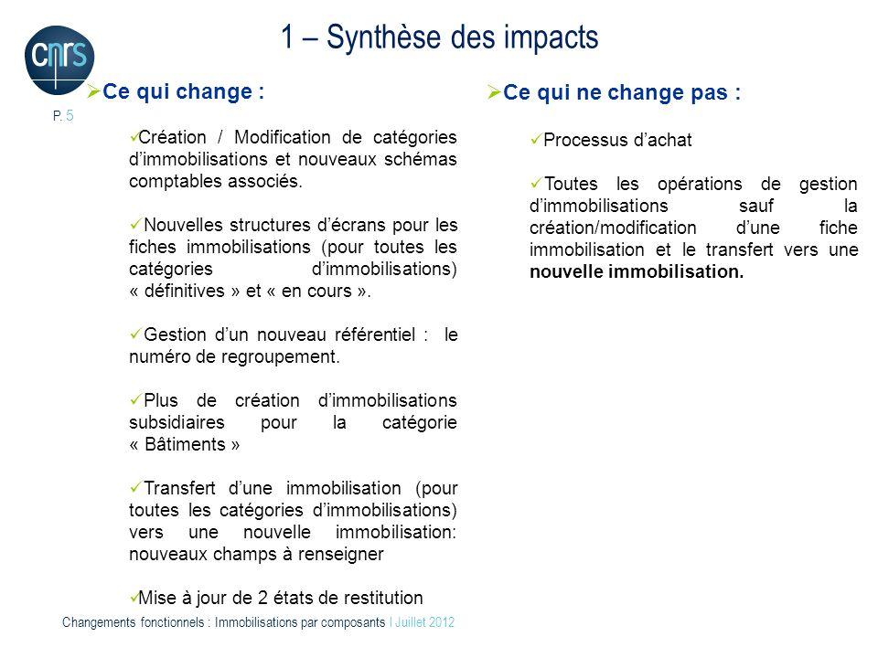 1 – Synthèse des impacts Ce qui ne change pas : Ce qui change :
