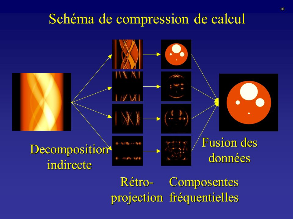 Schéma de compression de calcul