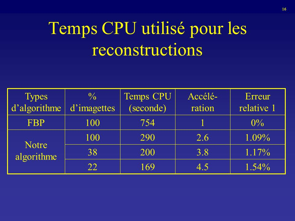 Temps CPU utilisé pour les reconstructions