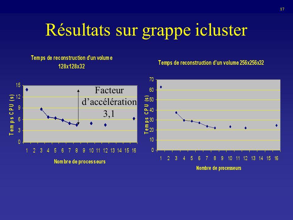 Résultats sur grappe icluster