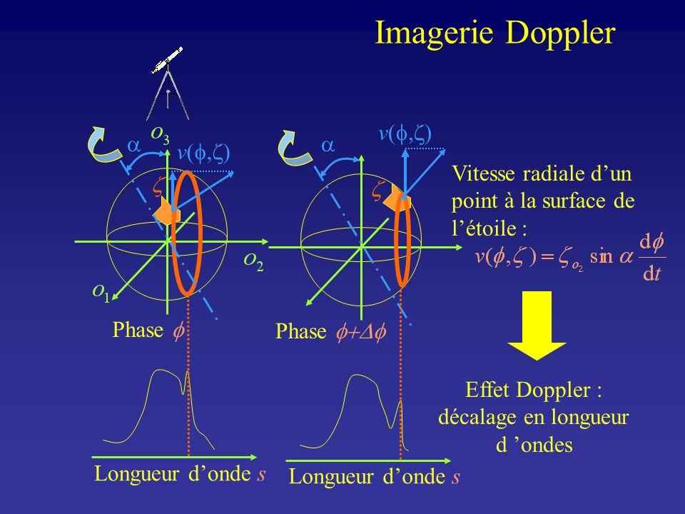 Effet Doppler : décalage en longueur d 'ondes
