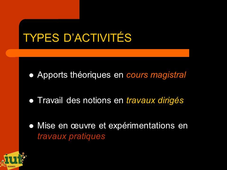 TYPES D'ACTIVITÉS Apports théoriques en cours magistral